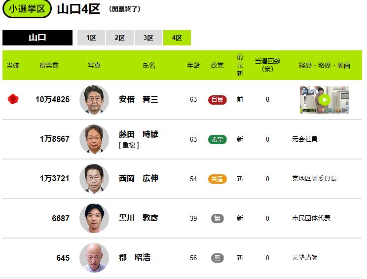 安倍総理の選挙結果