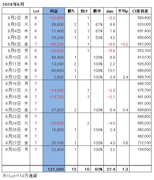 ハイレバFXトレード月間収支(19.09)
