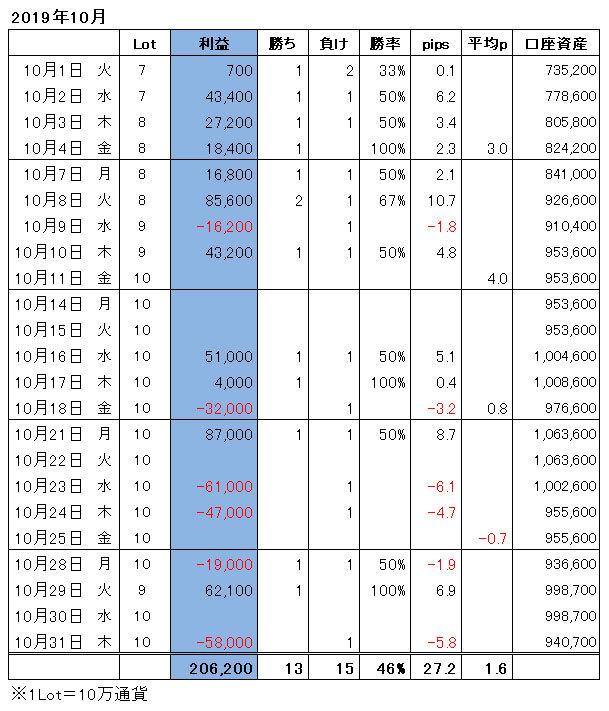 ハイレバFXトレード月間収支(19.10)