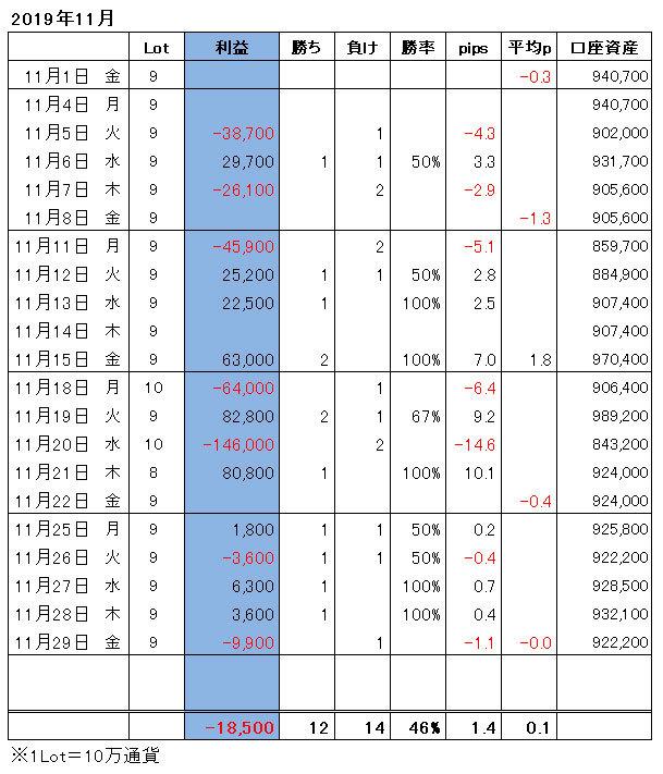 ハイレバFXトレード月間収支(19.11)