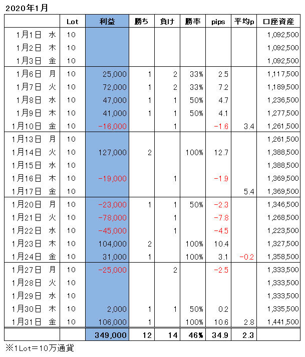 ハイレバFXトレード月間収支(20.01)