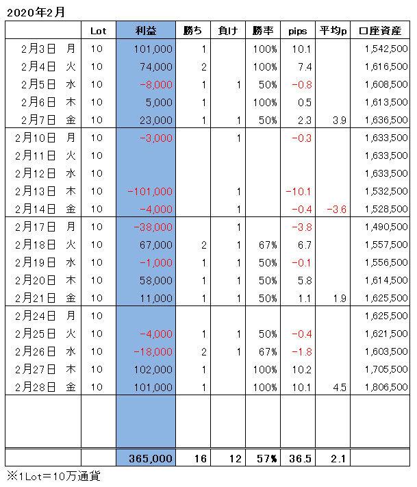 ハイレバFXトレード月間収支(20.02)