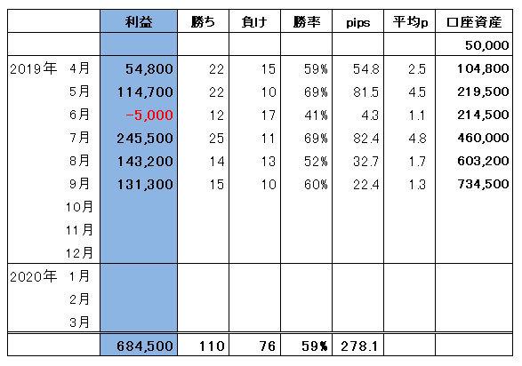 ハイレバFXトレード総合収支(19.09)