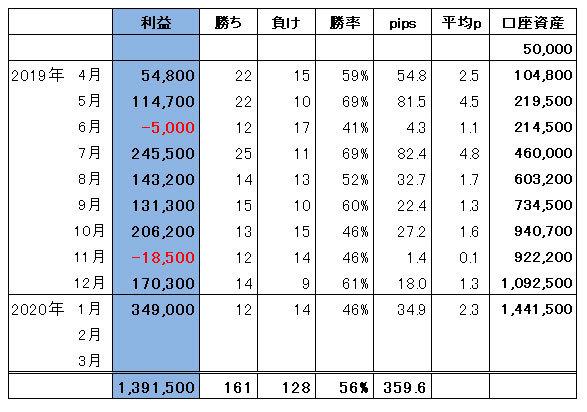 ハイレバFXトレード総合収支(20.01)