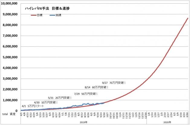 ハイレバFXトレード目標進捗・結果進捗グラフ(19.09)