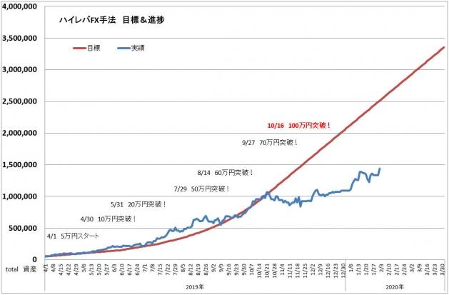 ハイレバFXトレード目標進捗・結果進捗グラフ(20.01)