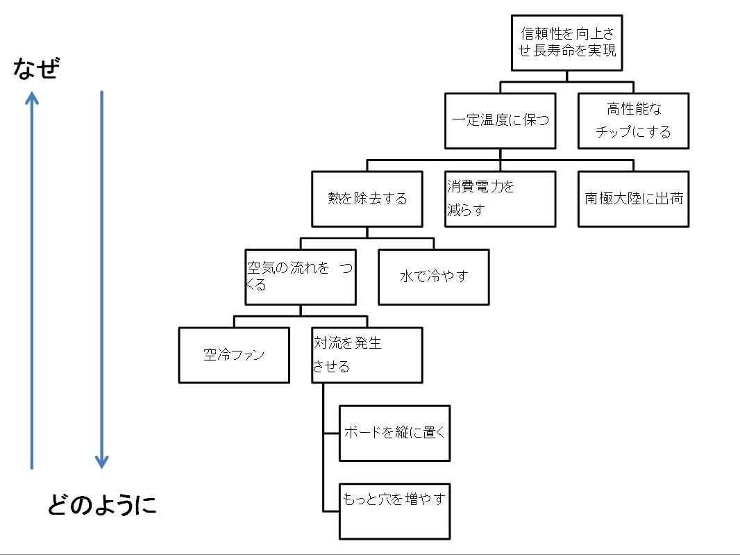 バリューグラフ1