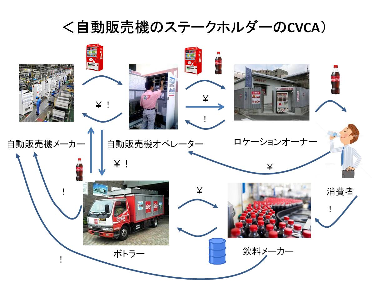 CVCA例1