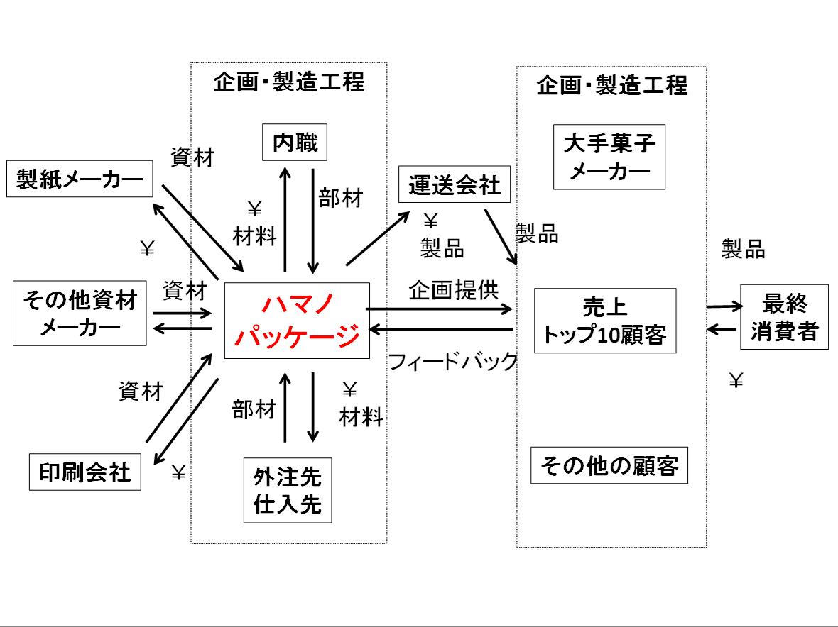 CVCA例2