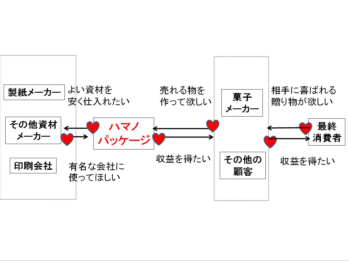 WCA例2