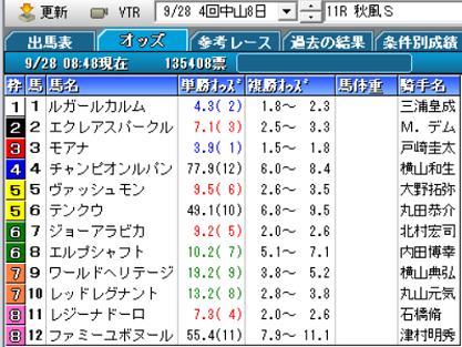 19秋風Sオッズ
