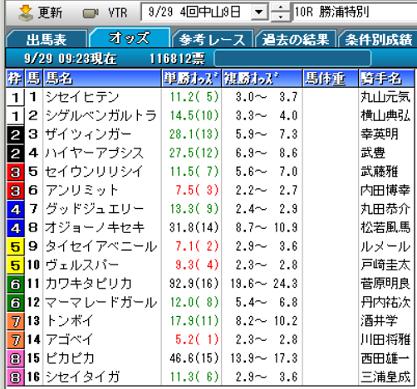 19勝浦特別オッズ