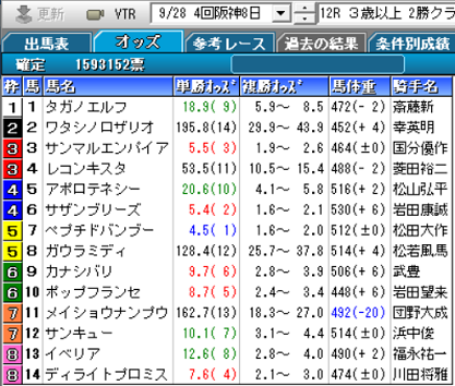 190928阪神12R確定オッズ