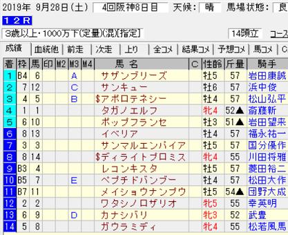190928阪神12R結果