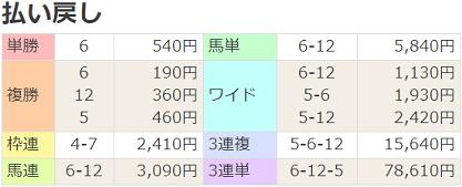 190928阪神12R払戻