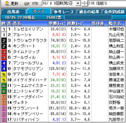 19信越Sオッズ