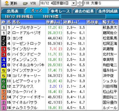 19太秦Sオッズ