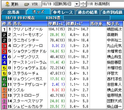 19妙高特別オッズ