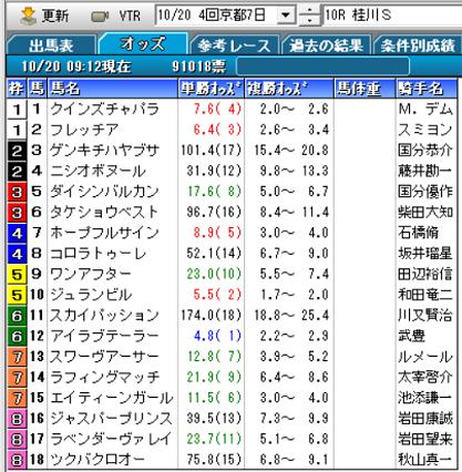 19桂川Sオッズ