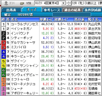 191021東京12R確定オッズ