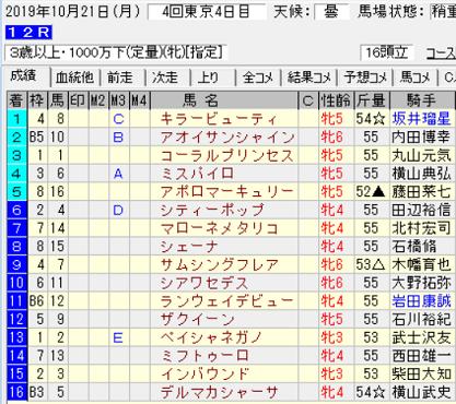 191021東京12R結果