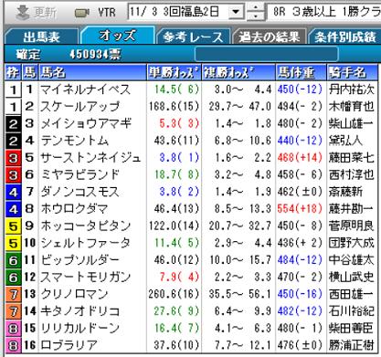 191103福島8R確定オッズ