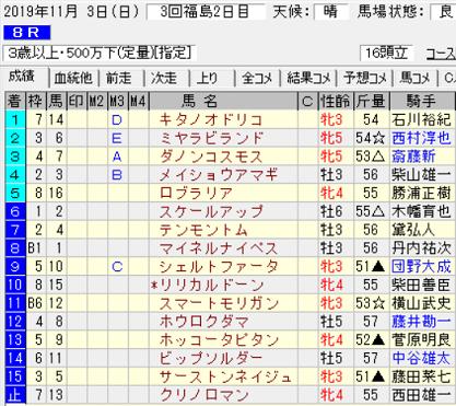 191103福島8R結果