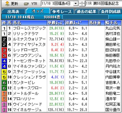 19福島記念オッズ