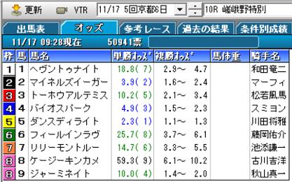 19嵯峨野特別オッズ