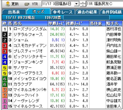 19福島民友Cオッズ
