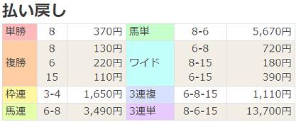 191123京都7R払戻