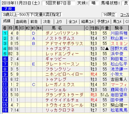 191123京都7R結果
