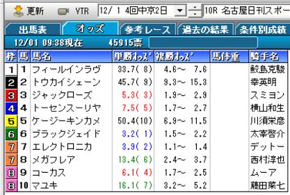 19名古屋日刊スポーツ杯オッズ