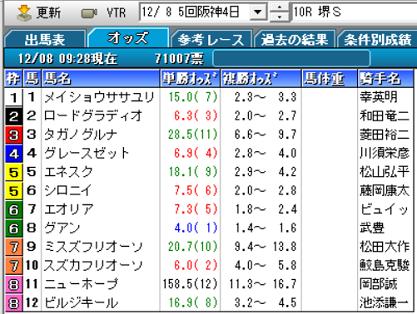 19堺Sオッズ