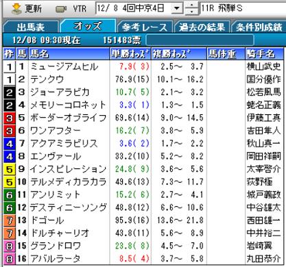 19飛騨Sオッズ