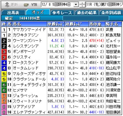 19阪神JF確定オッズ