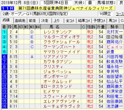 19阪神JF結果