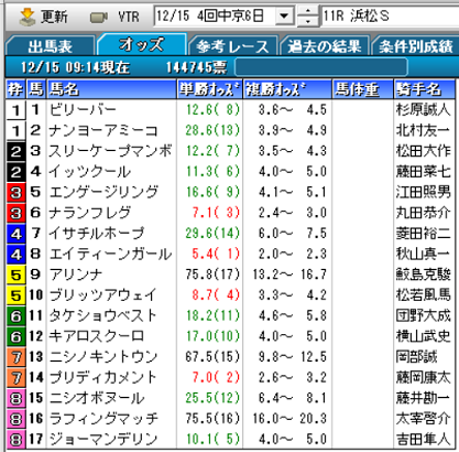 19浜松Sオッズ