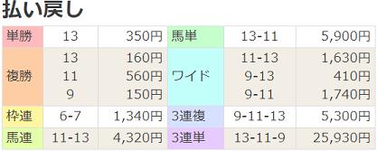 191222阪神8R払戻