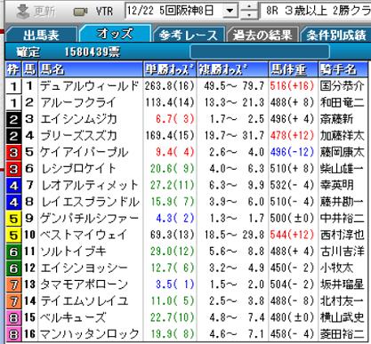 191222阪神8R確定オッズ