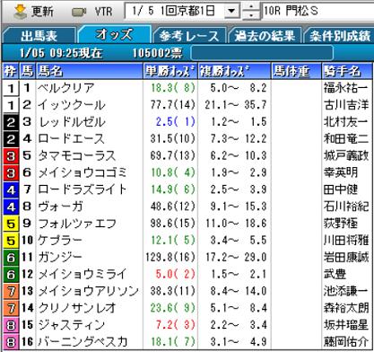 20門松Sオッズ