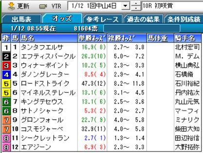 20初咲賞オッズ