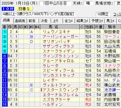 20初春S結果