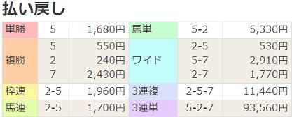 200119京都1R払戻