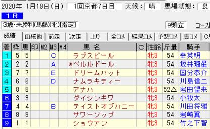 200119京都1R結果
