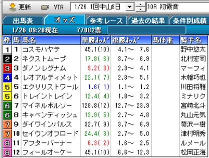 20初霞賞オッズ