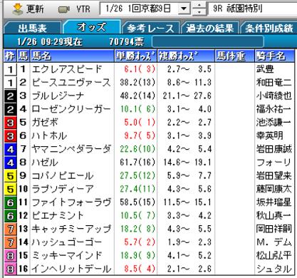 20祇園特別オッズ