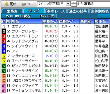 20舞鶴Sオッズ