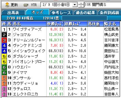 20関門橋Sオッズ