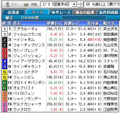 200209東京8R確定オッズ